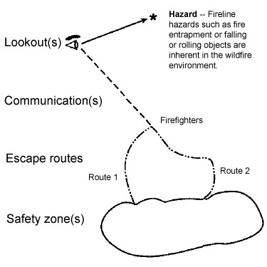 Colorado Firecamp - Fire Origins: an 'open source' firefighter